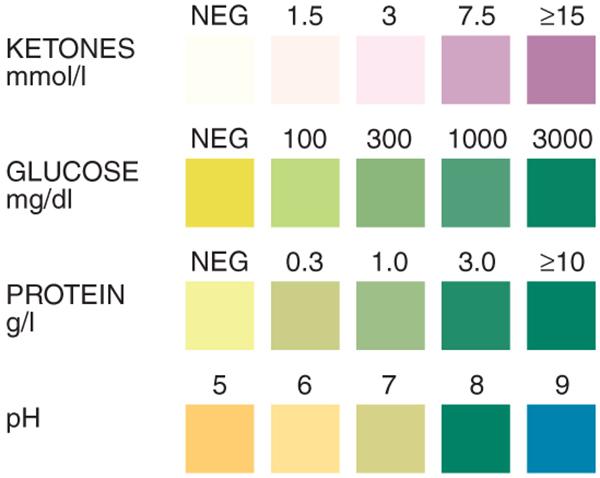 Glucose strip test called istat