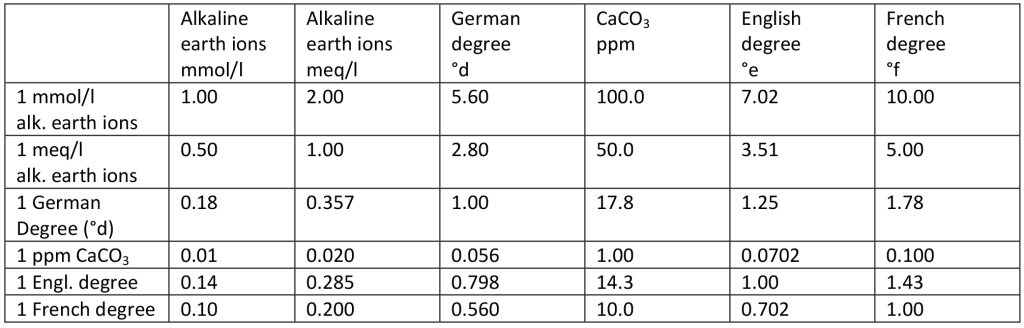 Water Hardness Conversion Table