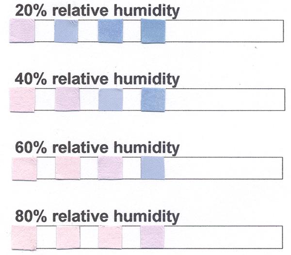 Moisture Indicator Test Strip, moisture indicator, humidity test strip, humidity, humidity test strips