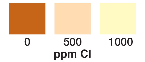 salinity, salinity test strips, test strips, chloride