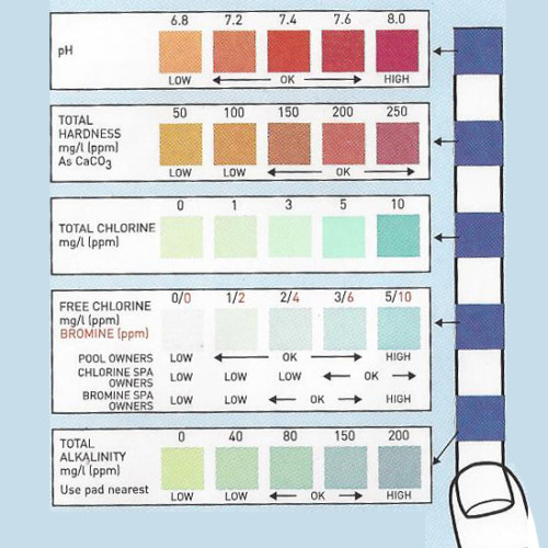 Pool 5 pad color chart, Pool test strip 5 pad, pool test strips